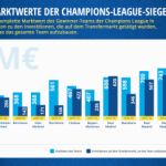 Champions League Analyse